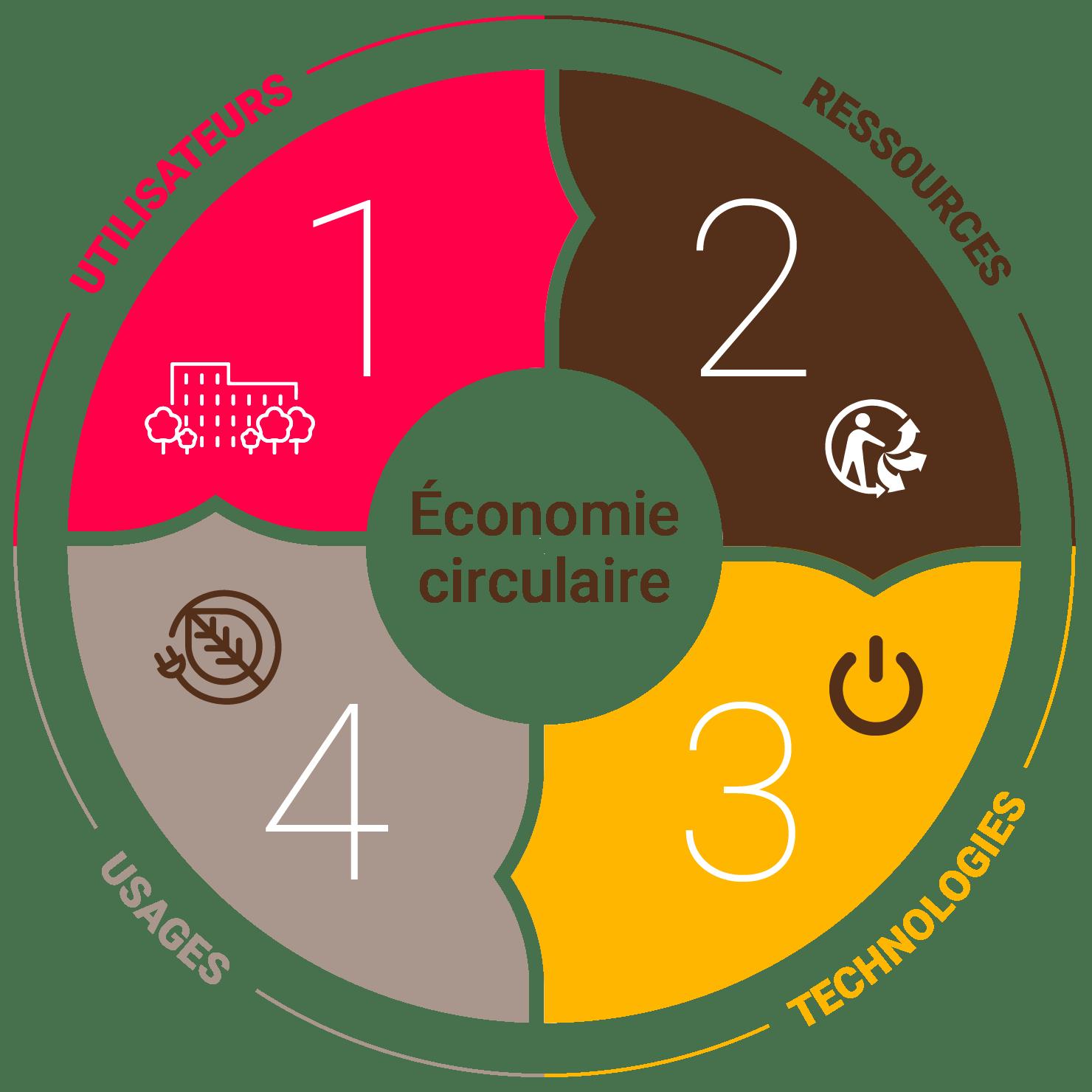 Economie circulaire Naoden